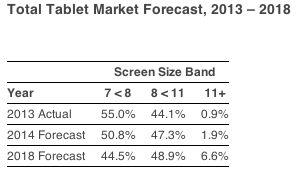 IDC Prognose Tablets