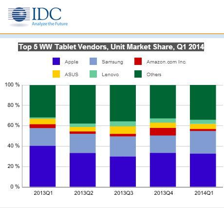 IDC - Top 5 Tablet Verkäufer 05-2014