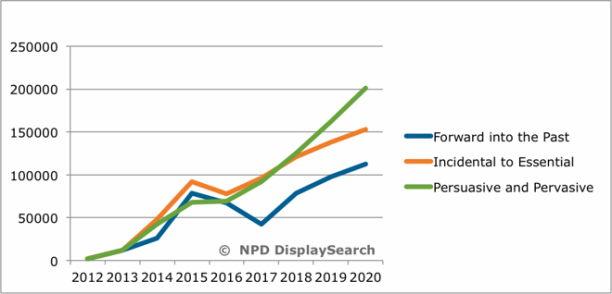 NDP statistik wearables