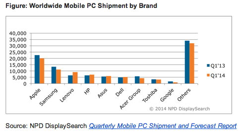 NPD DisplaySearch Stat 1-2014