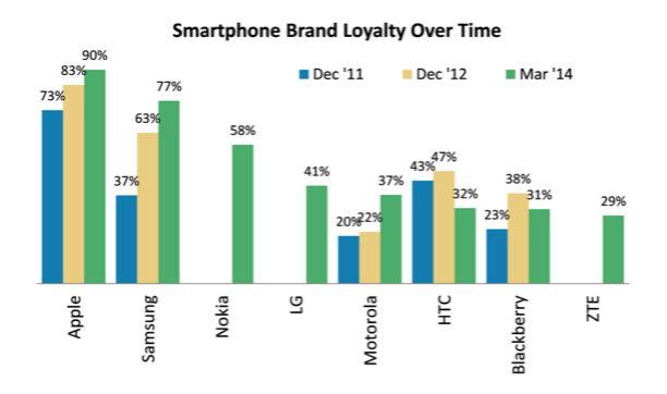 Smartphone Brand Loyalität 2014