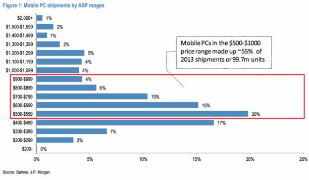 Statistik Mobile PC Auslieferung 2014