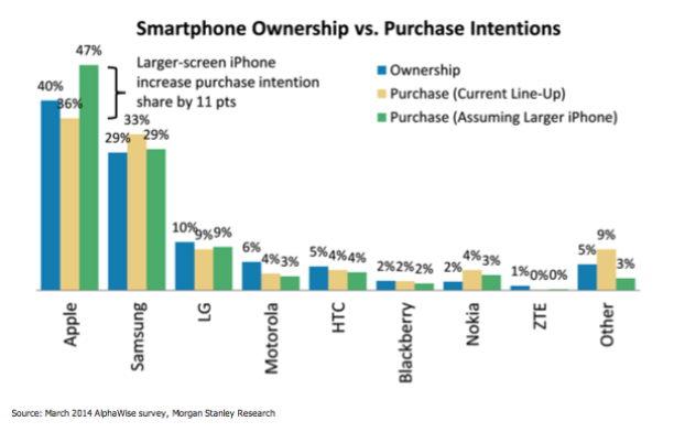Statistik Smartphones Besitz und Kauf-Intentionen