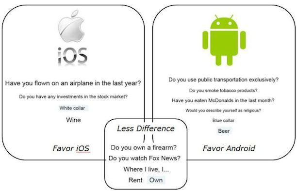 ios_android_studie