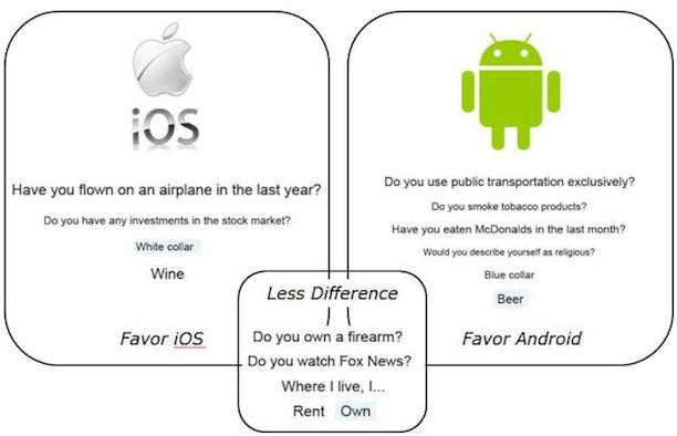 ios_android_studie