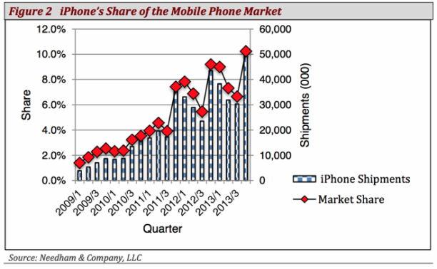 needham iphone verkäufe q1 2014 -2
