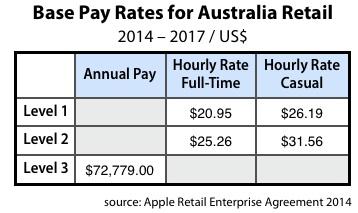 apple_store_australien_gehalt
