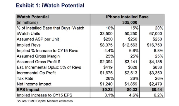 iwatch_potential