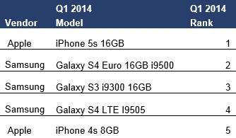abi-smartphones-juli-2014