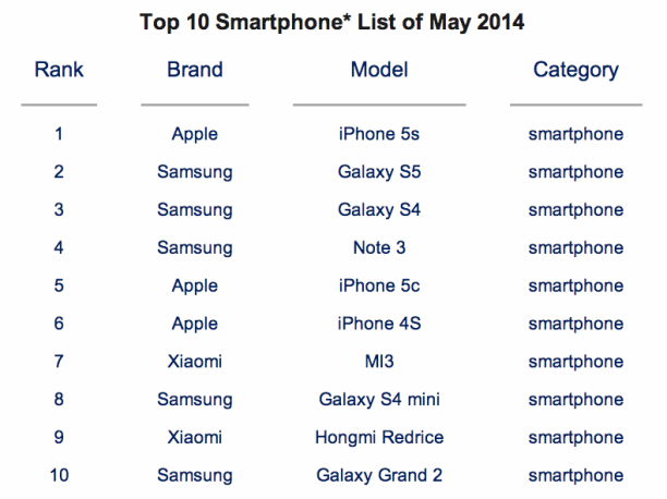 counterpoint-technology-research-top-smartphones-mai-2014