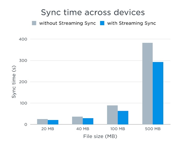 dropbox_streaming_sync