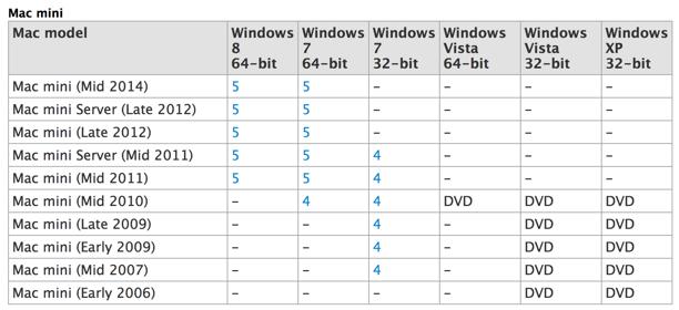mac_mini_2014_support