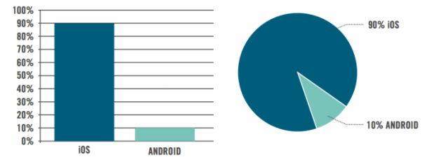 Tablet Statistik