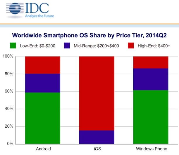 Marktanteil Android Ios