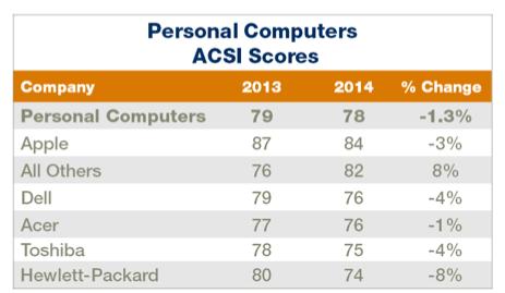 beliebteste PC hersteller 2014