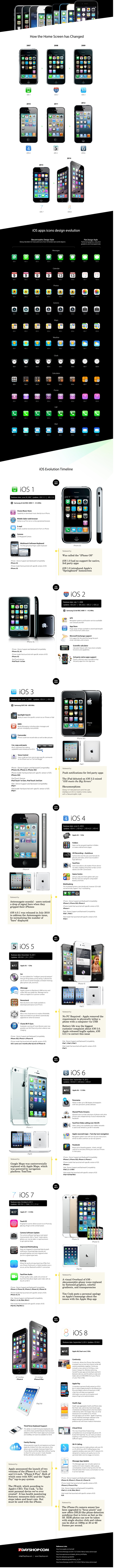 ios_evolution_2