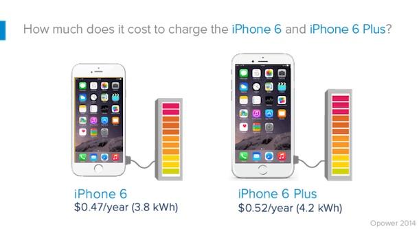 iphone6_stromkosten