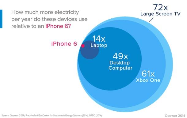 iphone6_stromverbrauch2
