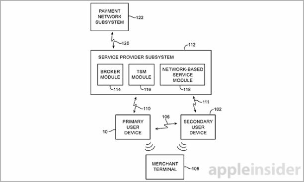 Apple Pay Patent