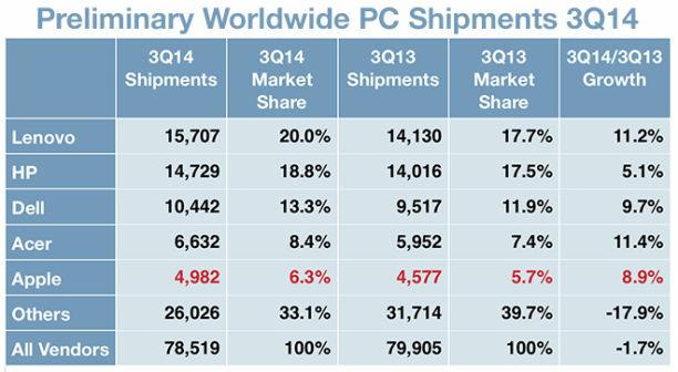 IDC-Worldwide