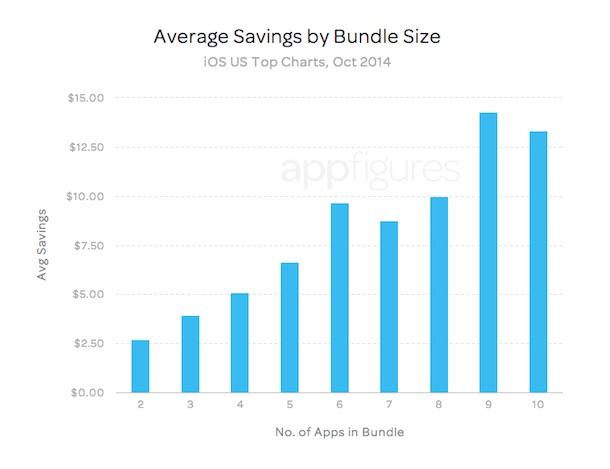 app_bundles_sparen