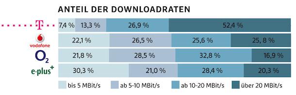downloadraten_telekom_2014