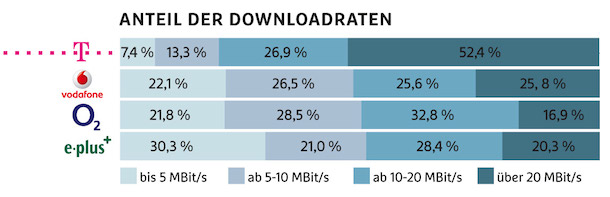 downloadraten_telekom_2014
