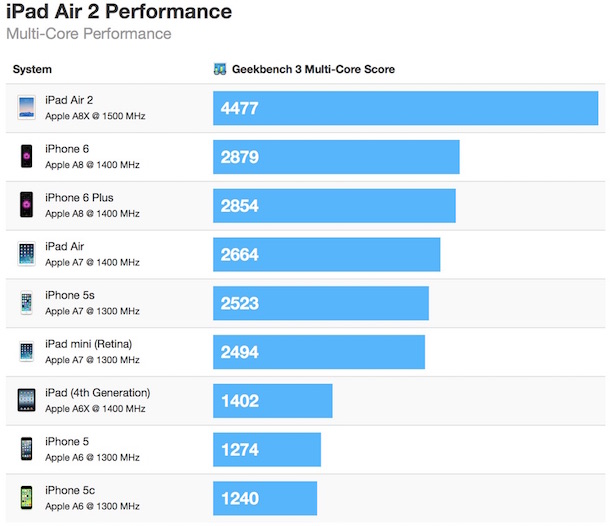 ipad_air_2_geekbench_multi_test