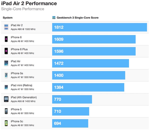 ipad_air_2_geekbench_single_test