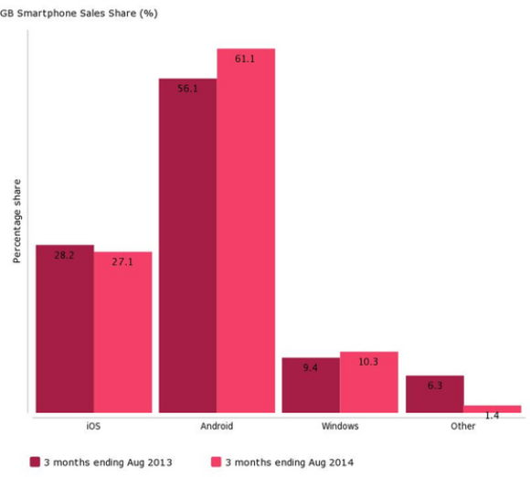 smartphone-sales-uk
