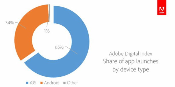 ADI-Share-of-App-Launches-by-Device-Type-l