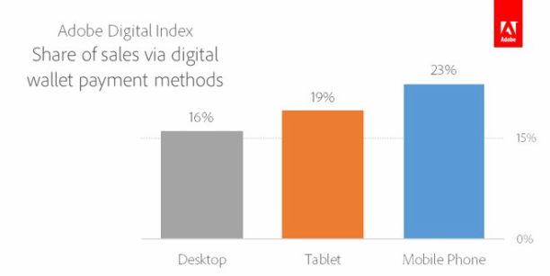 ADI-Share-of-Sales-via-Digital-Wallet-l