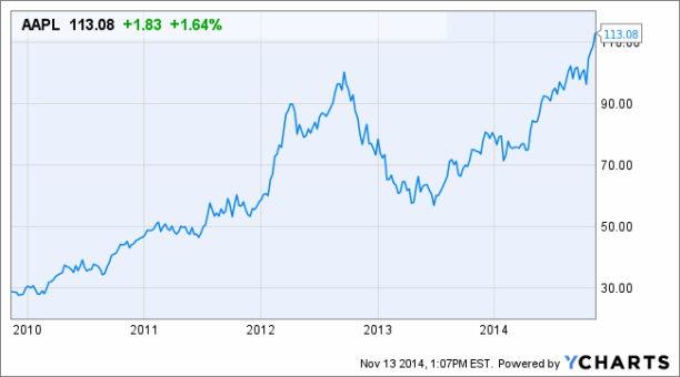 apple-stock-price