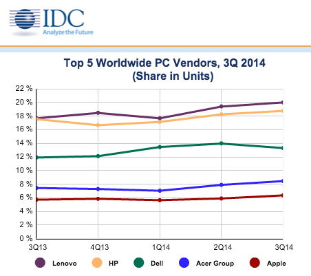 idc-worldwide-q3-2014