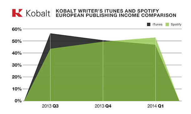 spotify_itunes_kobalt