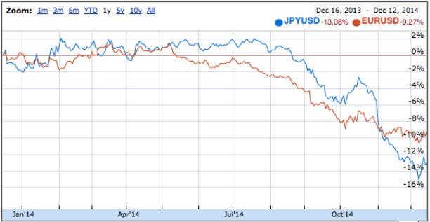 USD.JPY.EUR.2014