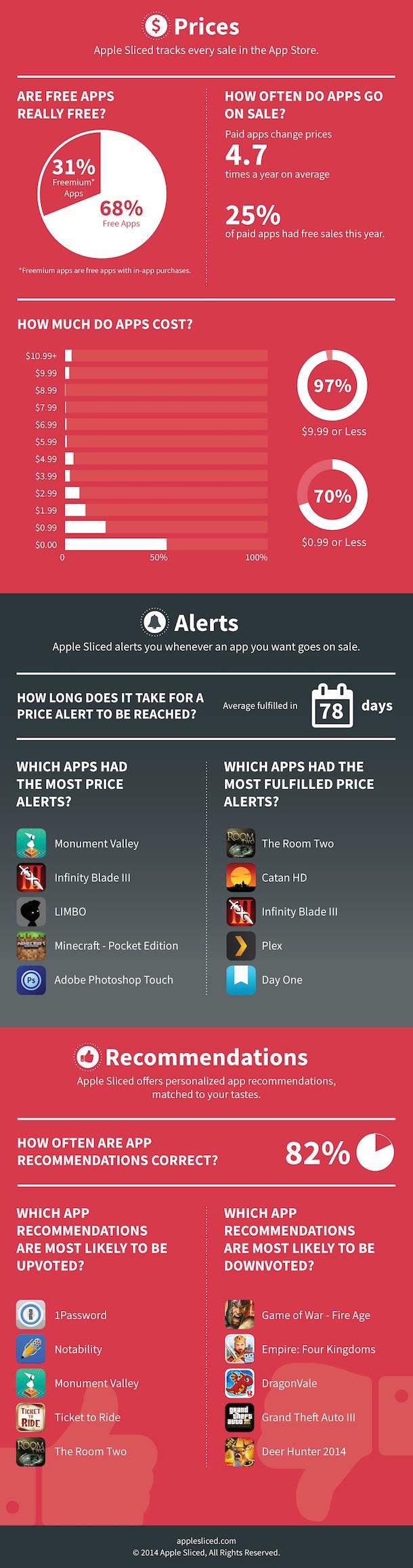 app_store_stats2014_2