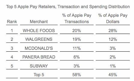 apple pay händler