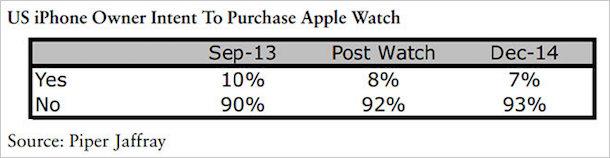 apple_watch_umfrage