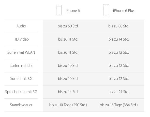 iphone6_plus_akkulaufzeit