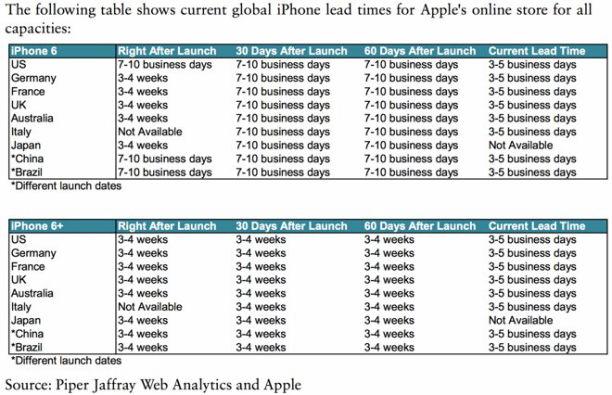 munster iphone verfügbarkeit