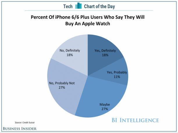 apple-watch-demand