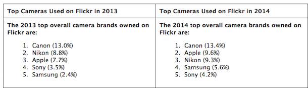 flickr_kameras2014_1