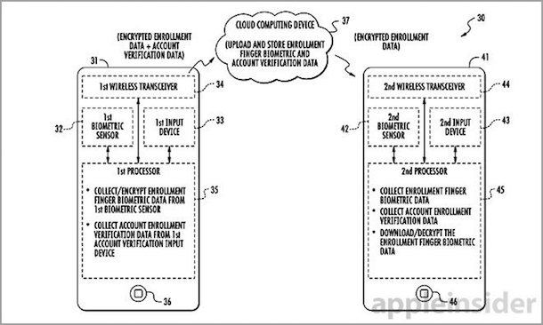 patent_touch_id_sync_1
