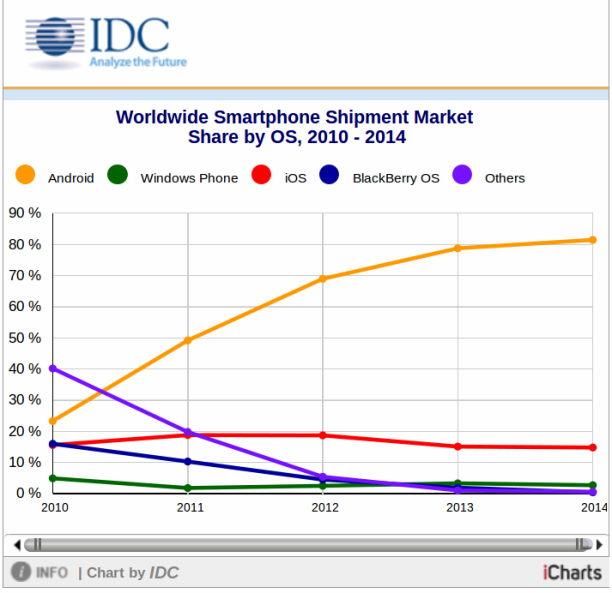 IDC Tendenz 2010 bis heute