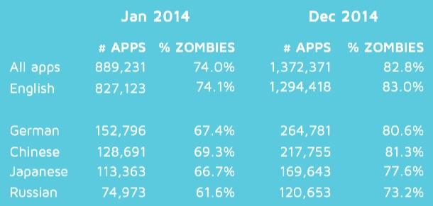 zombie_apps_2014_2