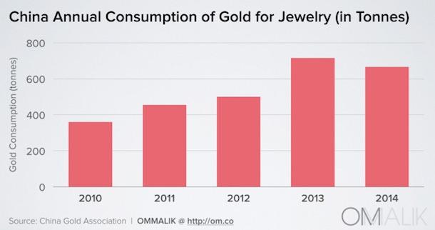 china_gold