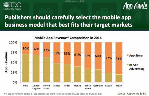 idc app revenue 2014