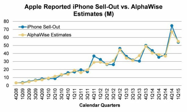 iphones morgan stanley stat