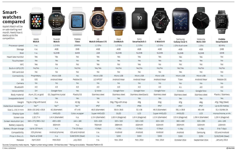 reuters übersicht smartwatches